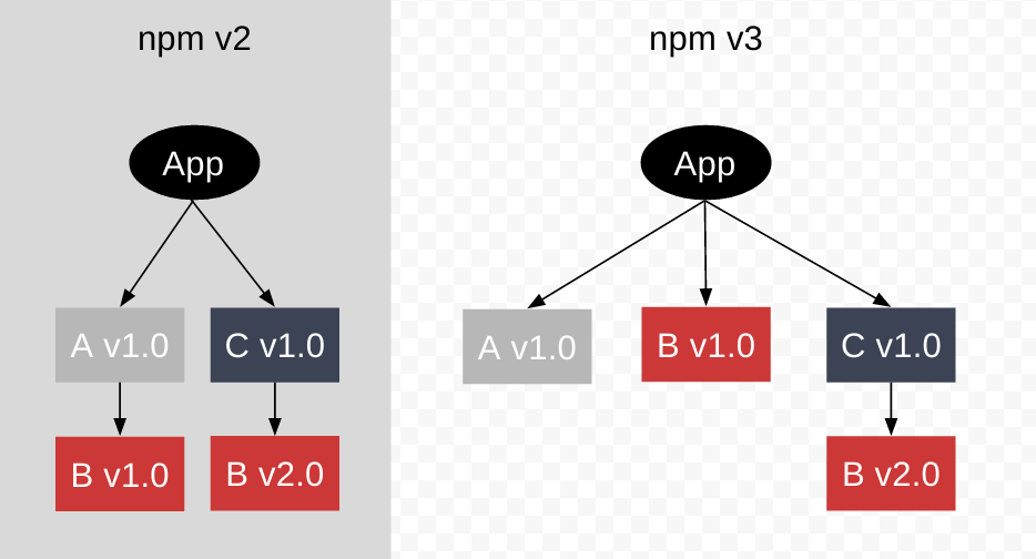 npm3dependencies